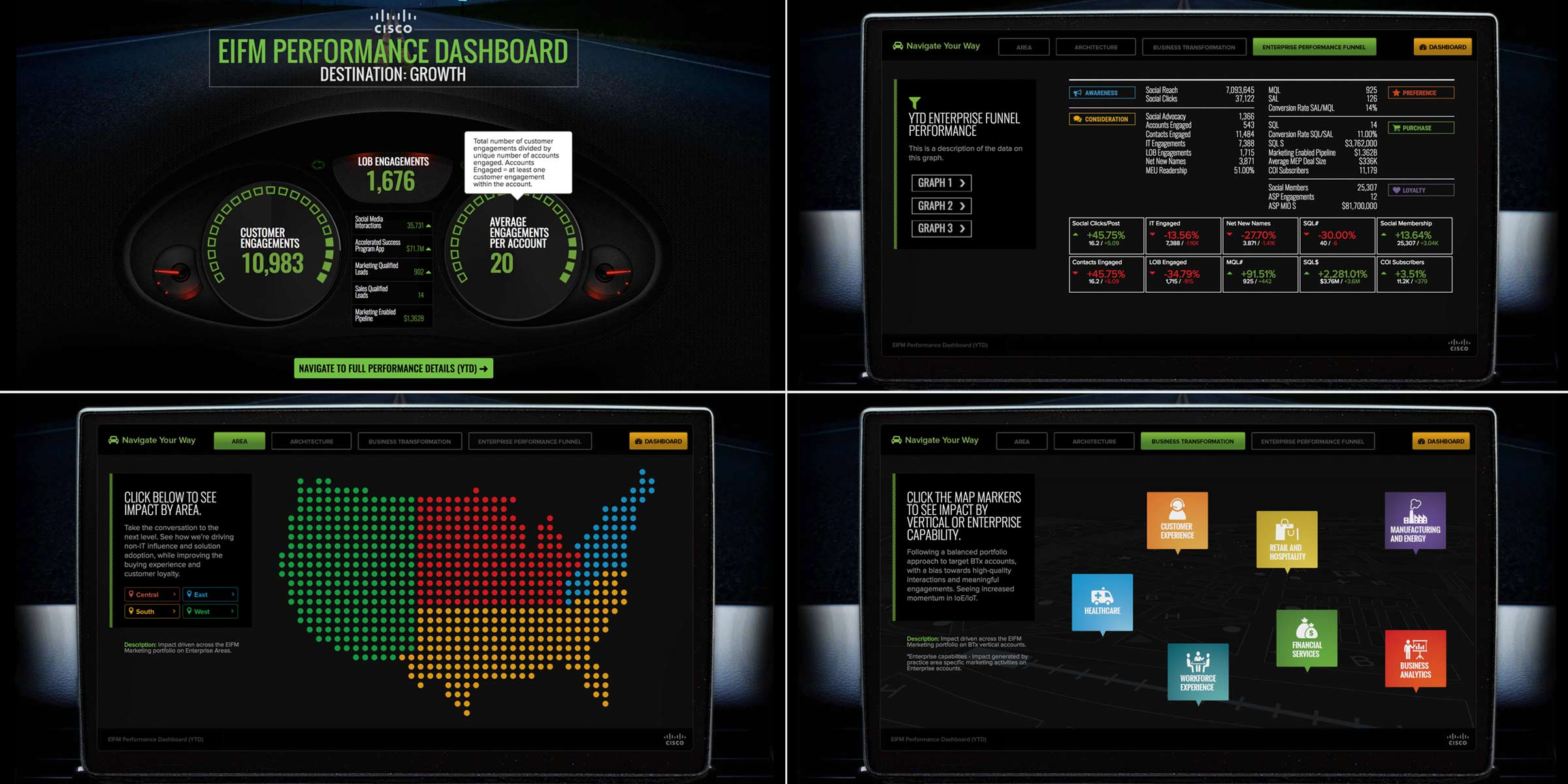 Cisco Performance Dashboard